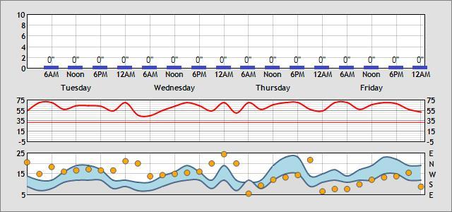 Weather Forecsat